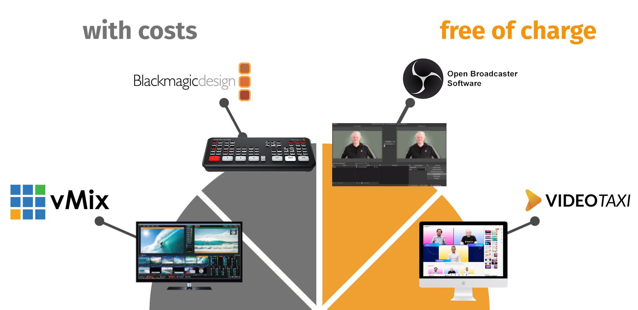 Video.Taxi with Open Broadcaster Software, vMix, Blackmagicdesign
